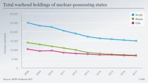 Désarmement nucléaire